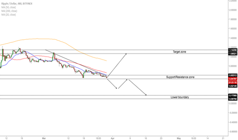 XRPUSD: XRP/USD - Short Term Forecast