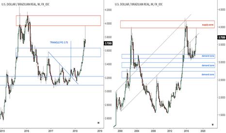 USDBRL: UPD: Dollar v real weekly bearish pin bar