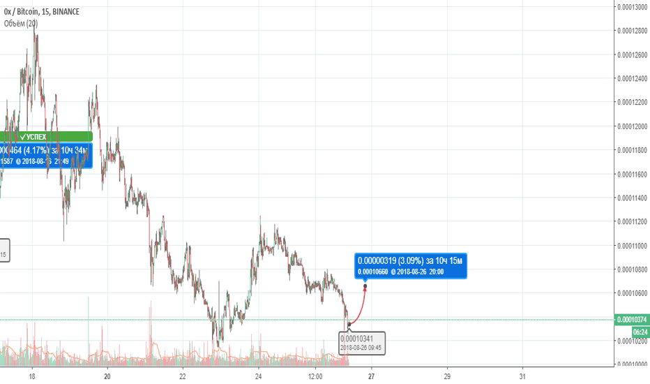 ZRXBTC: ZRX/BTC