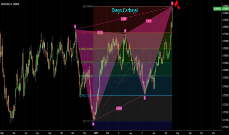 AUDUSD: way overbought