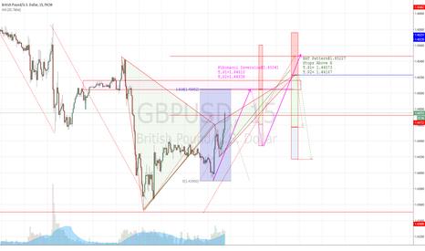 GBPUSD: GBPUSD 15min (Fibonacci Inversion & Bat Pattern)