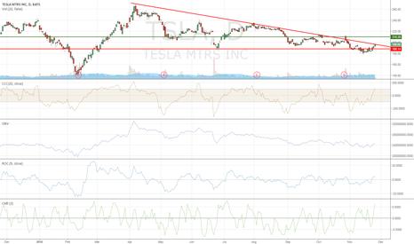 TSLA: $TSLA downtrend break since March possible