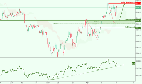 UK100GBP: UK100GBP approaching support, potential bounce!