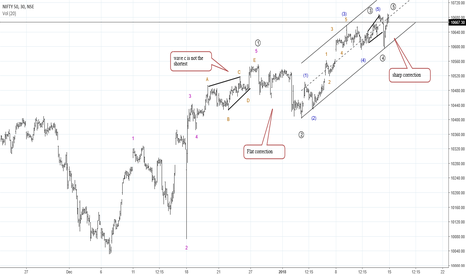 NIFTY: NIfty probable wave counts