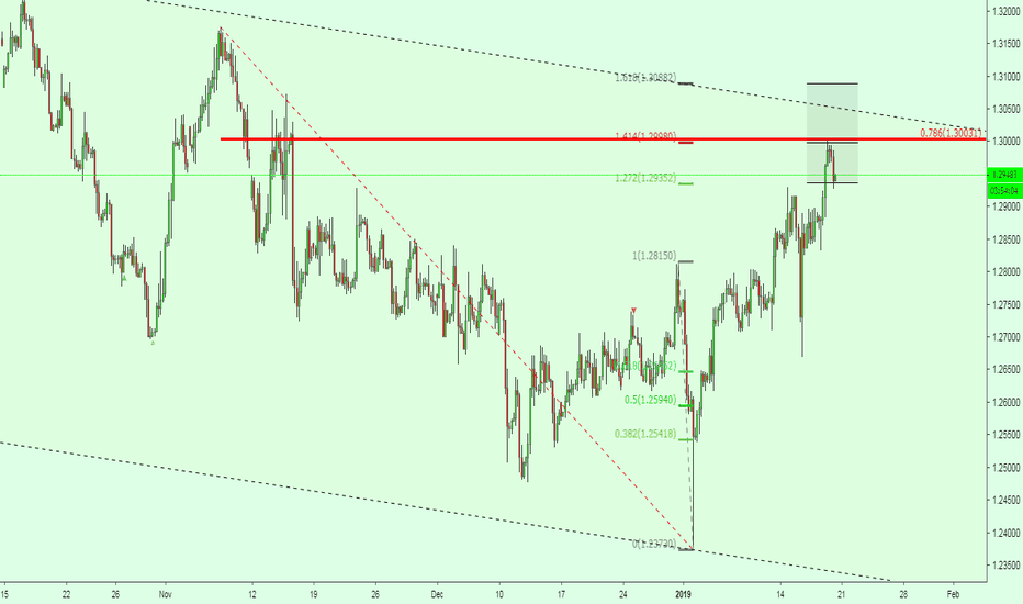 GBPUSD: GBPUSD  Watch price action at the top and look for sell