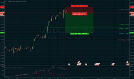 USDCAD: USDCAD - Short Again (Part 2)
