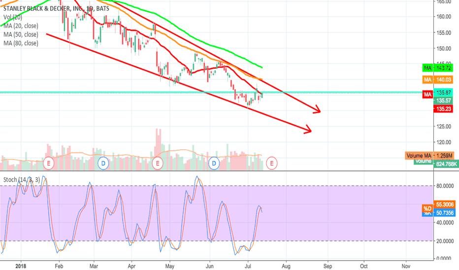 SWK: SWK Swing Trading - Strategy