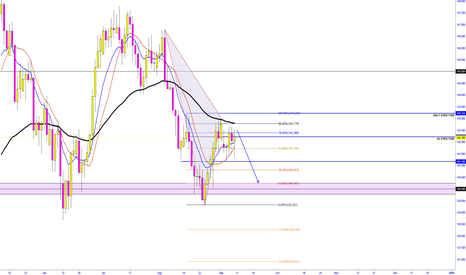 GBPJPY: GBP/JPY   -  POSSIBE DOUBLE BOTTOM FORMATION ?