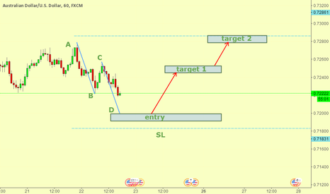 AUDUSD: long audusd after AB=CD finished