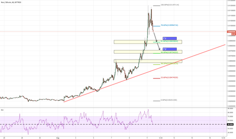NEOBTC: NEO , thats where we are most likely heading.