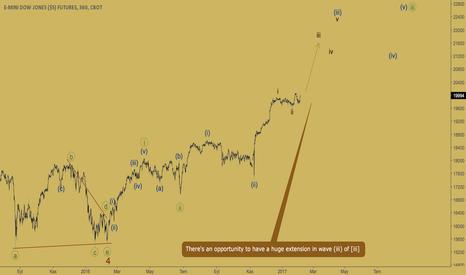 YM1!: DJIA