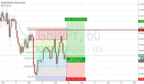GBPJPY: GBP/JPY, H1. Long