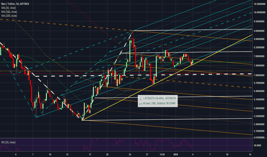 NEOUSDT: Really all depends on BTC, doesn't it.