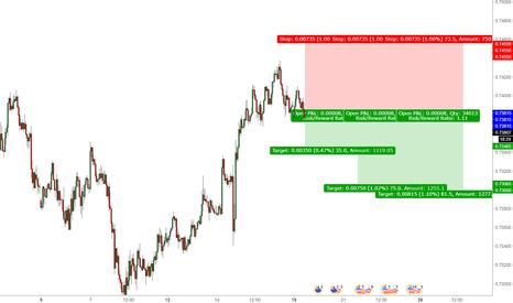 NZDUSD: NZD - USD SHORT