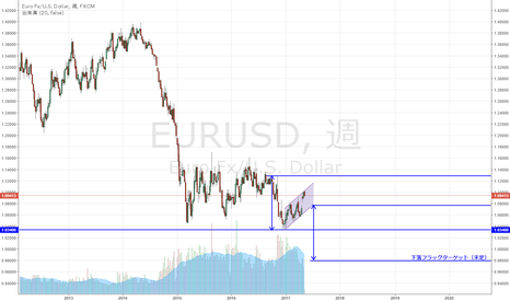 EURUSD: EUR/USD 下落フラッグ形成とするとパリティも