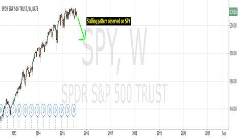 SPY: Stalling pattern observed on SPY