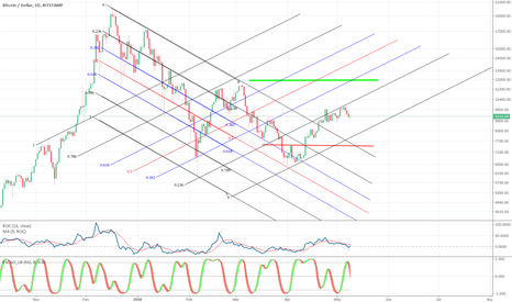 BTCUSD: UP. New Channel formation with up trend.