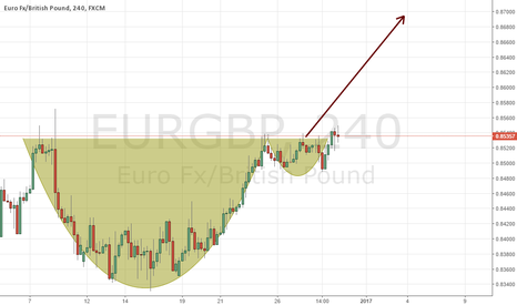 EURGBP:  cup and hand