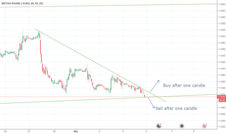 GBPEUR: Wait for 2h and then ( B o S )