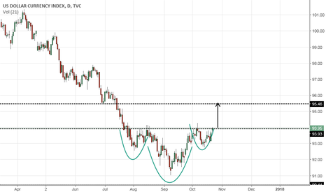 DXY: US Dollar - Inverted H&S pattern