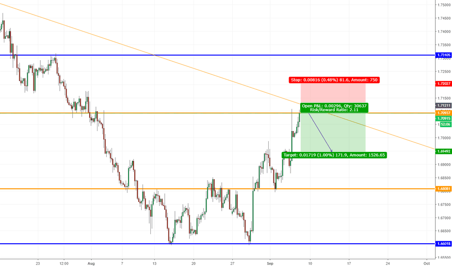 GBPCAD: GBPCAD, Countertrend on H4 !