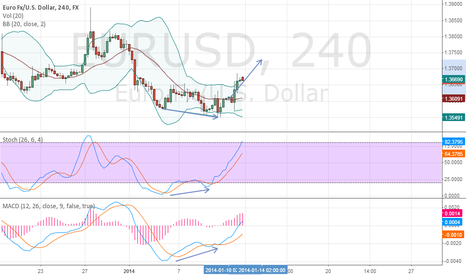 EURUSD: up stoch&macd