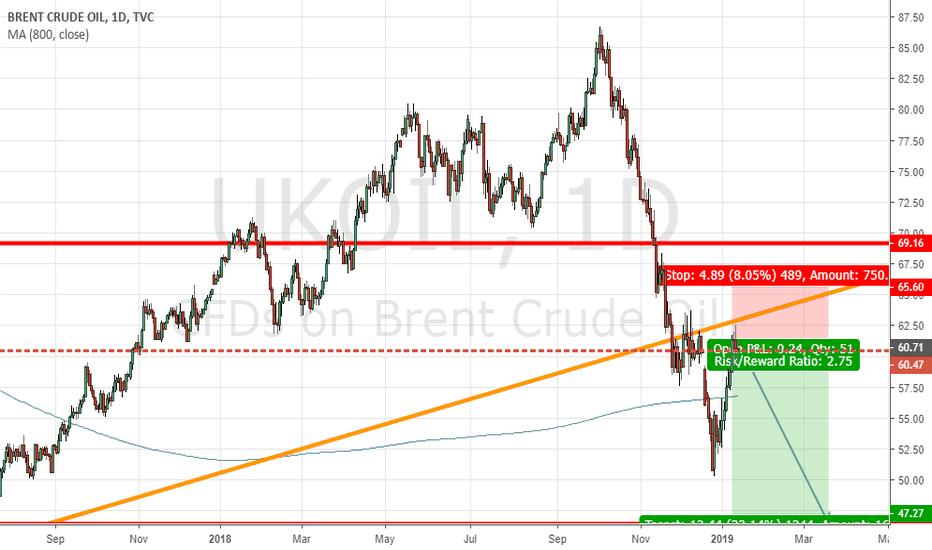 UKOIL: Short Brent Crude
