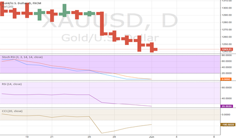 XAUUSD: dont fall for traps.