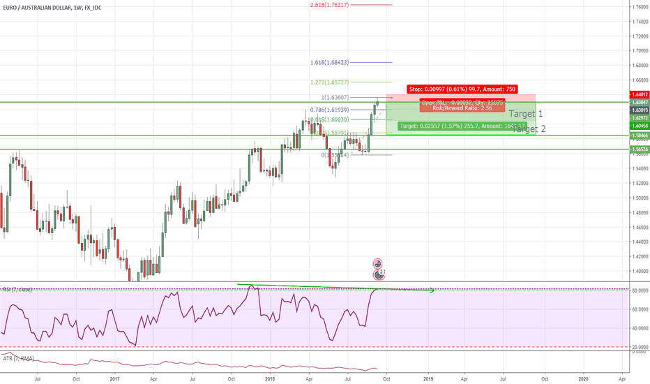EURAUD: Shorting Opportunity