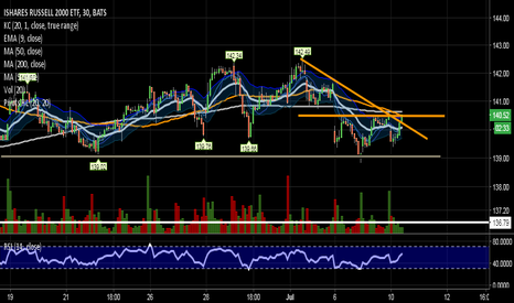 IWM: Could get going soon