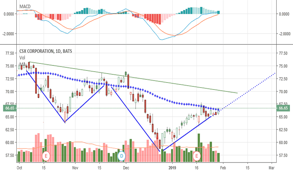 CSX: Posted idea back on Jan 25 - now crossed thru 50 day