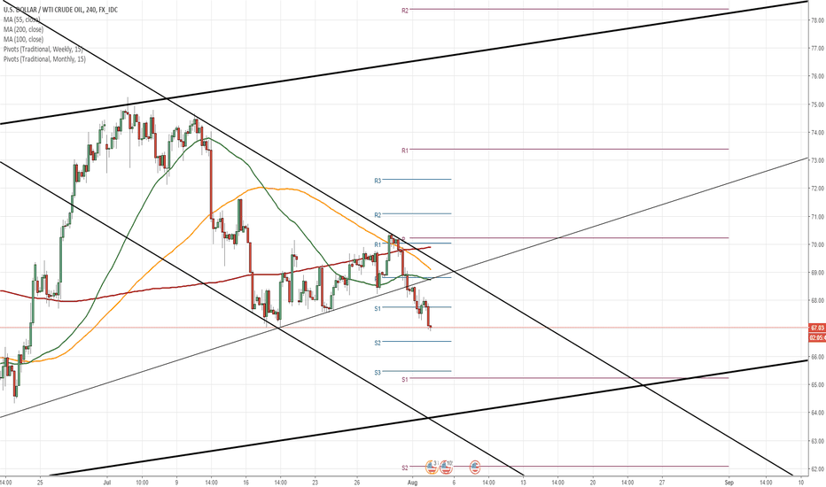USDWTI: Oil 4H Chart: Passes short term support