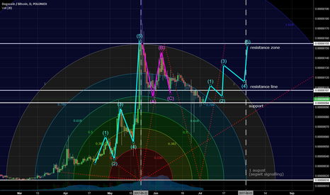 DOGEBTC: Dogecoin + Impulse Wave ?
