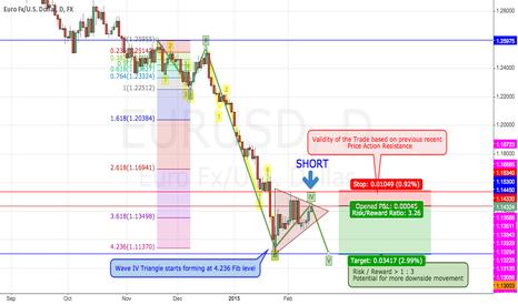 EURUSD: Elliott Wave IV Triangle Breakdown possibly forming