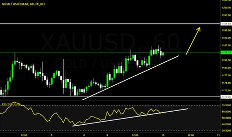 XAUUSD: Gold Buy