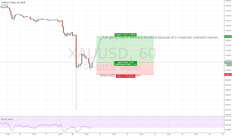 XAUUSD: Gold long, natural correction after breakdown