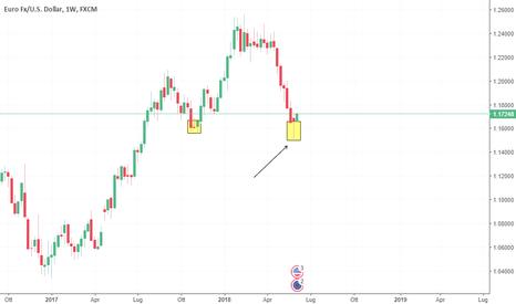 EURUSD: Aggiornamento EUR\USD