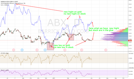 ABX: stock gold are in the glue