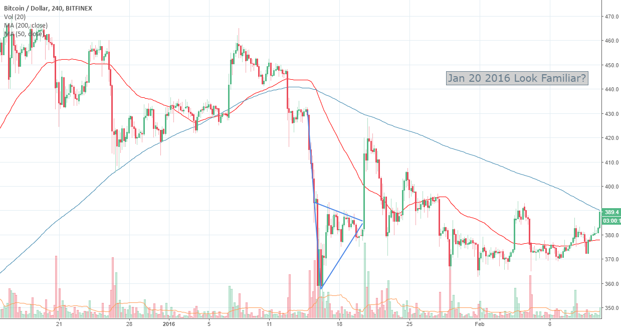 BTC historical patterns for Jan 20