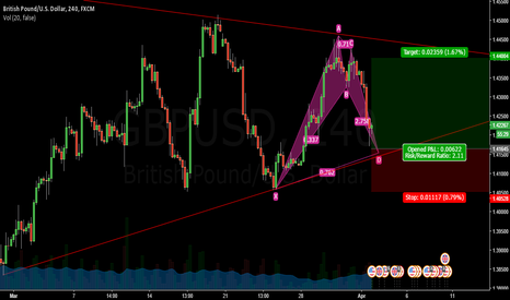 GBPUSD: GBPUSD, 240 BULLISH GARTLEY