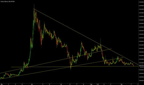 STRATBTC: STRATBTC Nice time to buy some STRAT in cheap