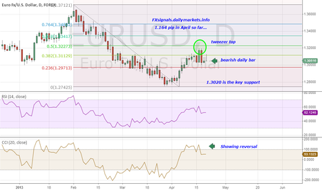 EURUSD: $EURUSD Ends its correction