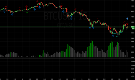 BTCUSD: small head and shoulder maybe see a bull