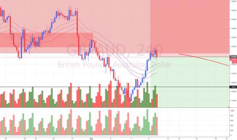 GBPAUD: View on GBP/AUD (9/5/18)