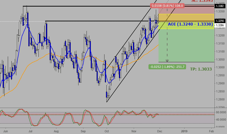 USDCAD: USDCAD: Oil Outlook Looking Good Again
