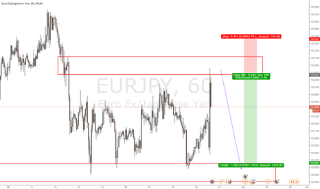 EURJPY: nice one here