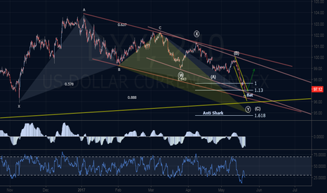 DXY: Bullish Harmonic and Elliot Outlook