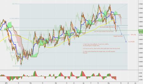 NZDUSD: NZD/USD short idea going really well