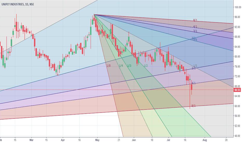UNIPLY: Chart bearish