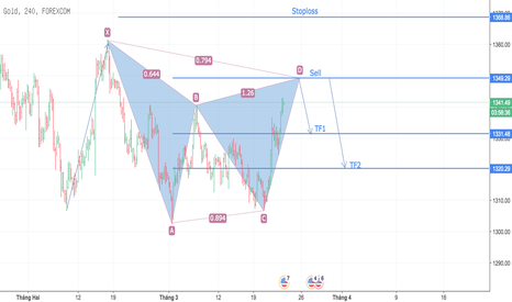 XAUUSD: Gartley Advanced Formation